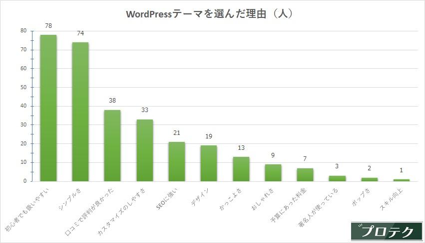 WordPressテーマ選び方