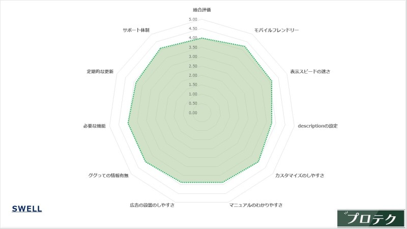 SWELLの評価