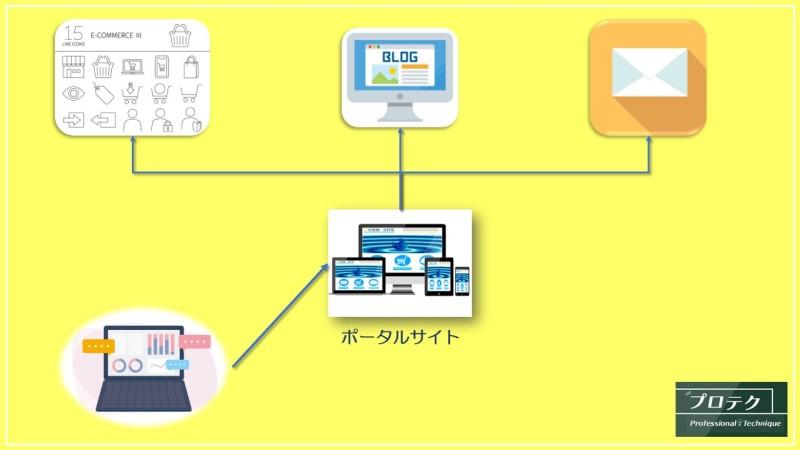 ポータルサイトイメージ