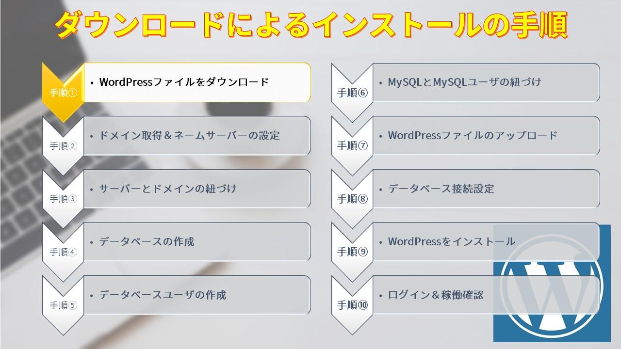 ダウンロードによるインストールの手順1