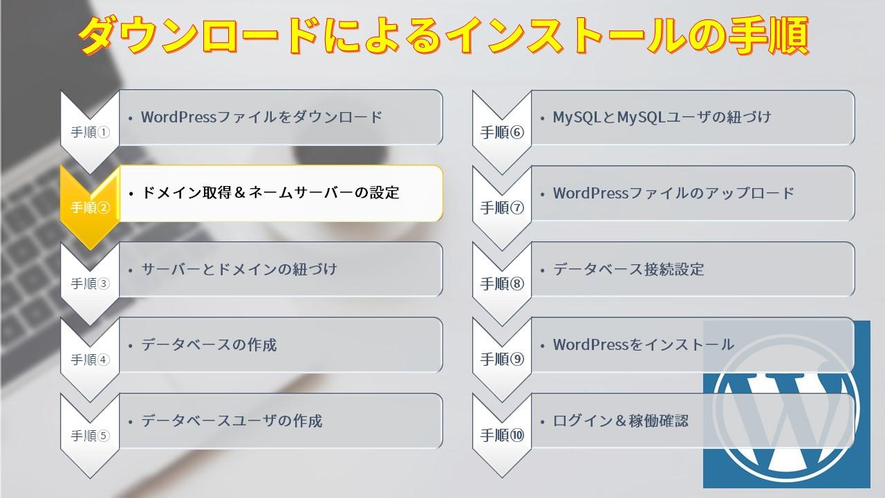 ダウンロードによるインストールの手順2