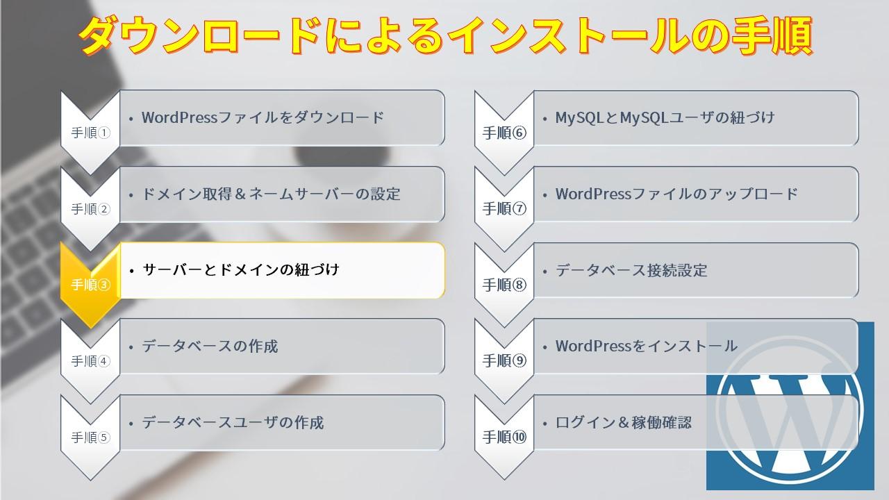 ダウンロードによるインストールの手順3