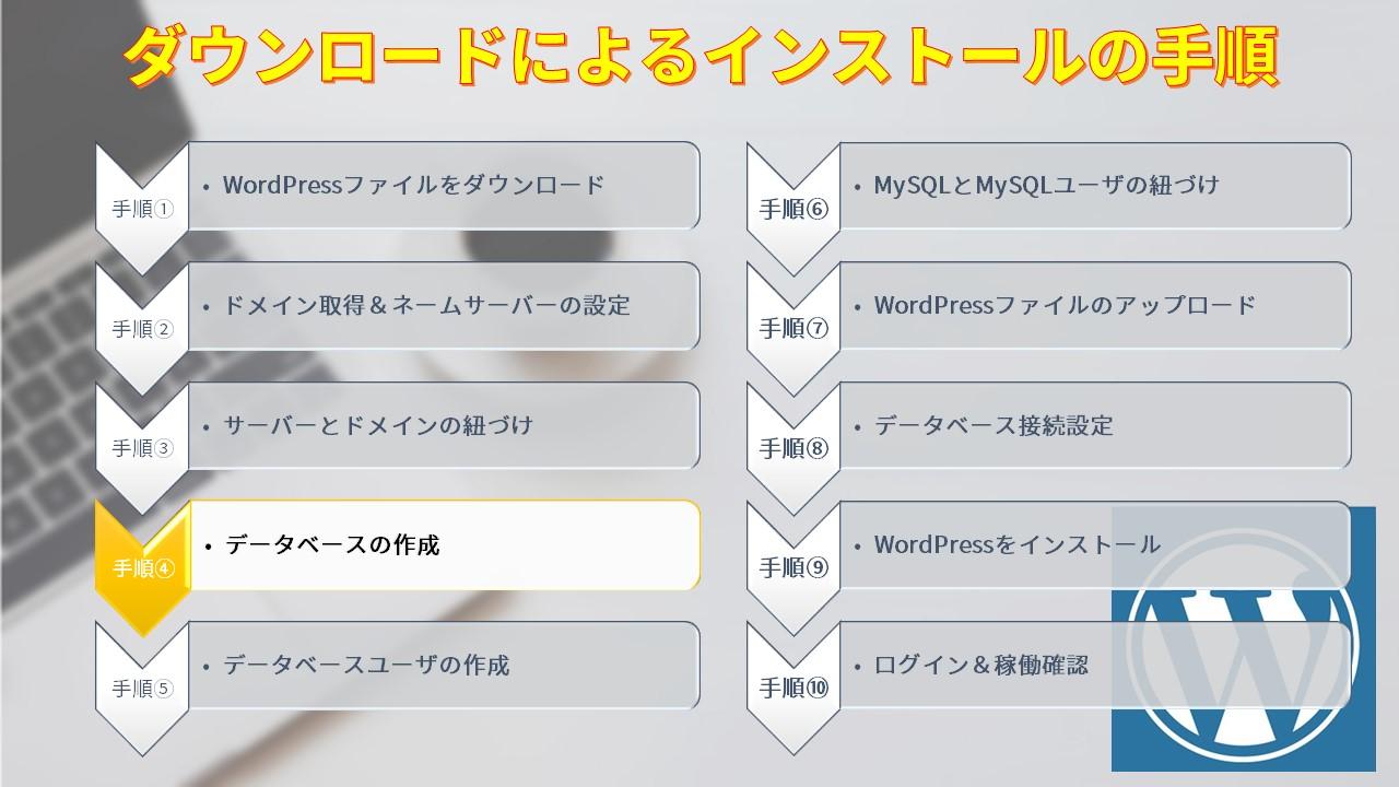 ダウンロードによるインストールの手順4