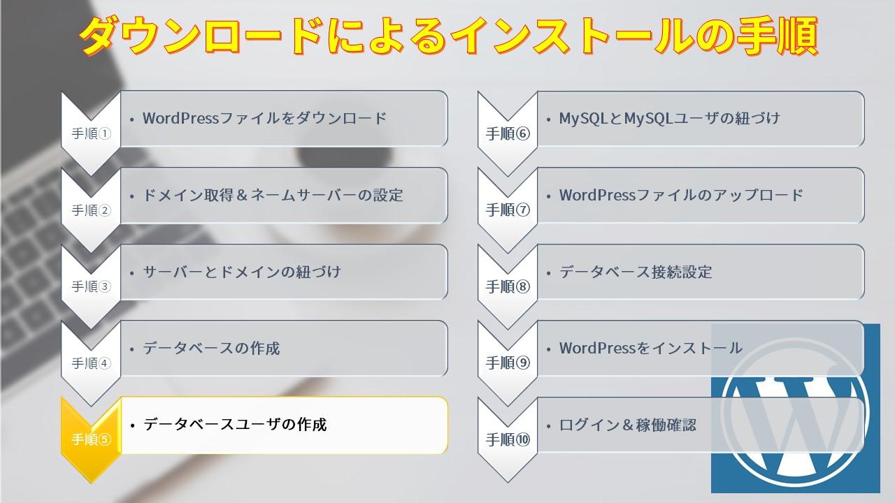 ダウンロードによるインストールの手順5
