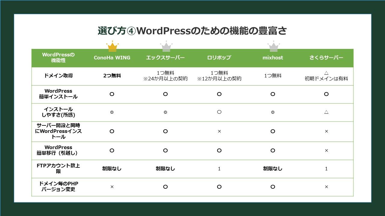 選び方4.WordPressのための機能の豊富さ