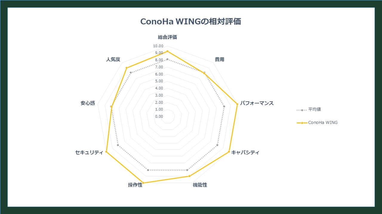 ConoHa WINGの相対評価