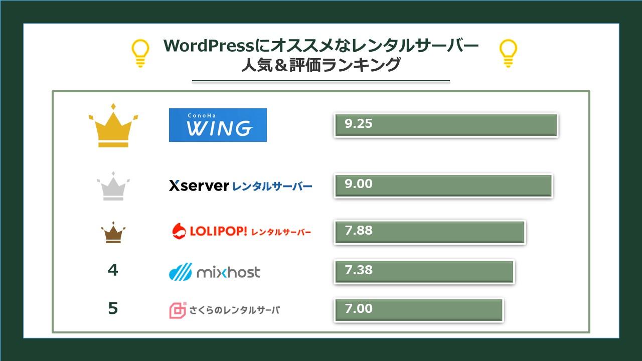 WordPressにオススメなレンタルサーバー