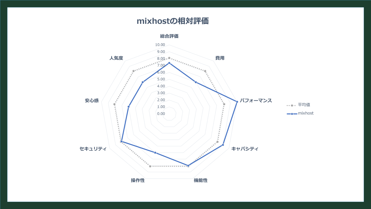 mixhostの相対評価